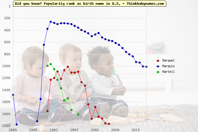 Top 2000 baby names ranking of Marquel, Marquis, Martell in U.S.