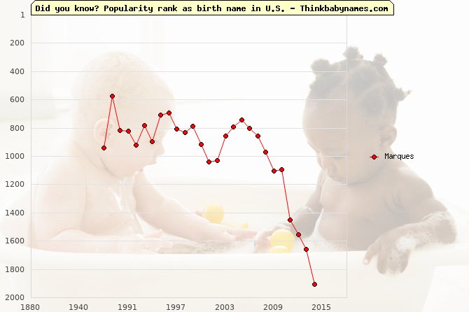 Top 2000 baby names ranking of Marques name in U.S.
