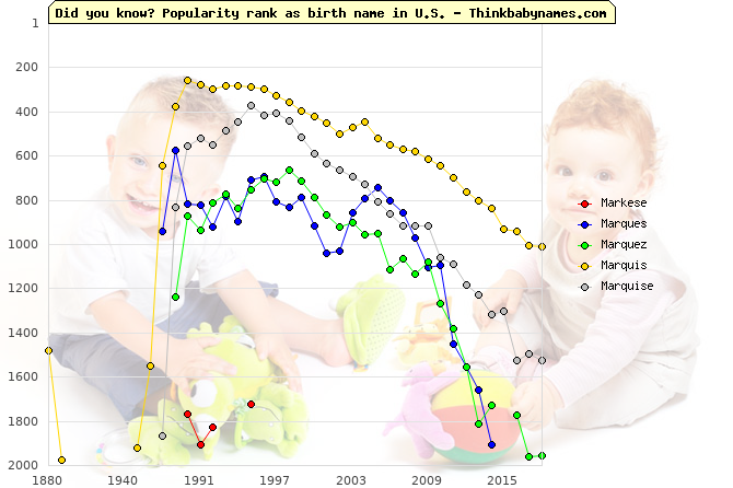 Top 2000 baby names ranking of Markese, Marques, Marquez, Marquis, Marquise in U.S.