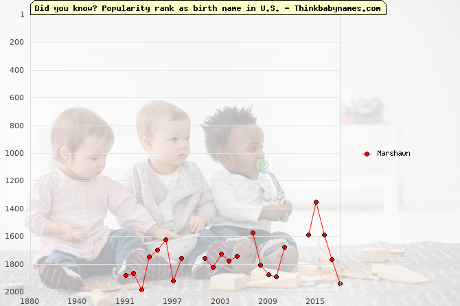 Top 2000 baby names ranking of Marshawn in U.S.