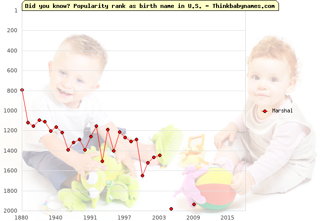 Top 2000 baby names ranking of Marshal name in U.S.