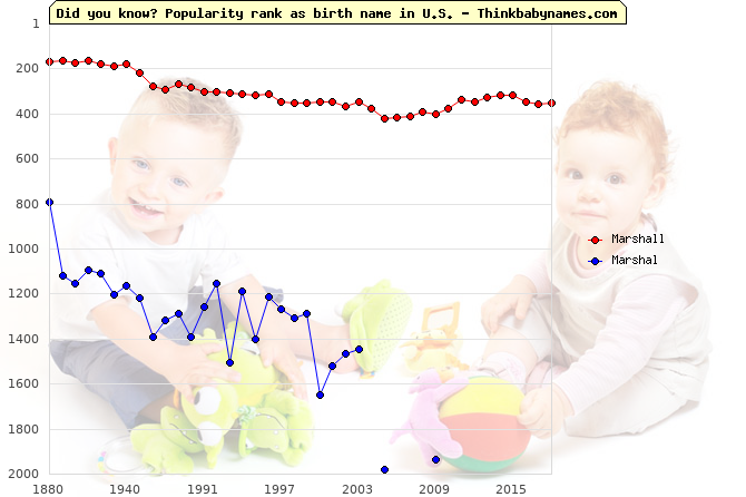 Top 1000 baby names ranking of Marshall, Marshal in U.S.