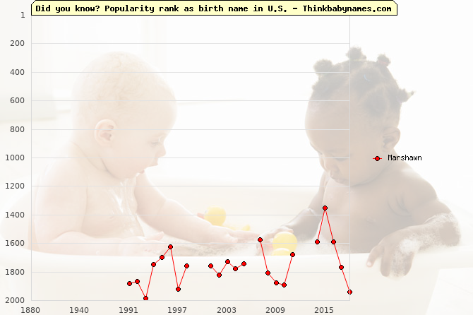 Top 2000 baby names ranking of Marshawn name in U.S.