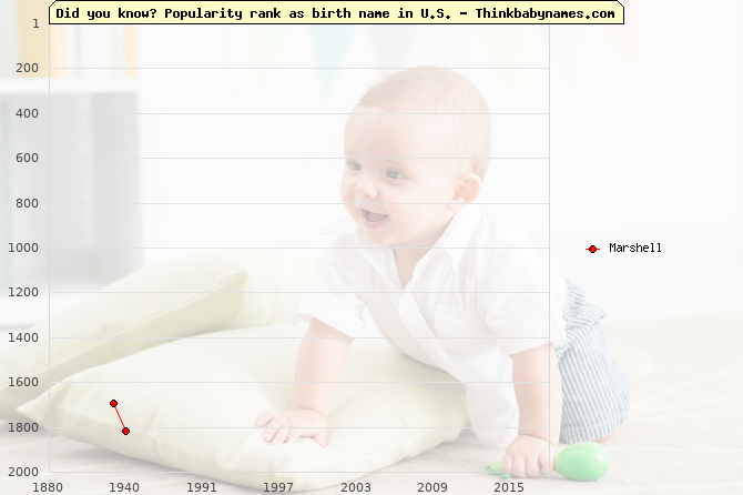Top 2000 baby names ranking of Marshell name in U.S.