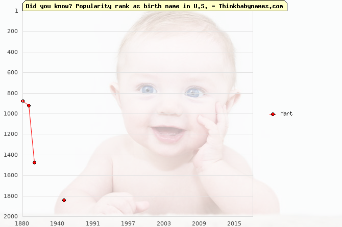 Top 2000 baby names ranking of Mart name in U.S.