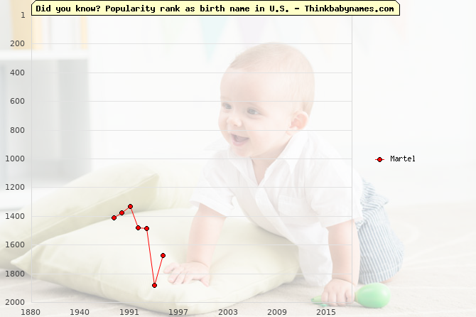Top 2000 baby names ranking of Martel name in U.S.