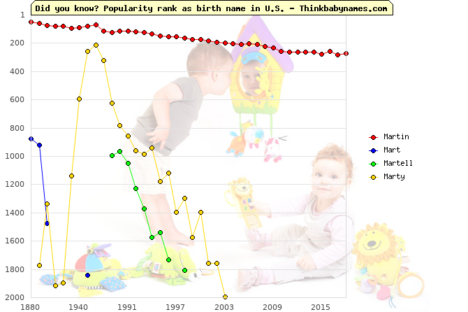 Top 1000 baby names ranking of Martin, Mart, Martell, Marty in U.S.
