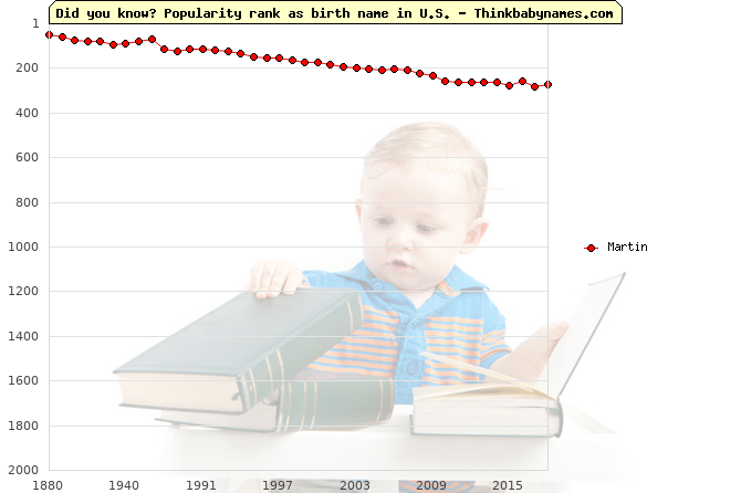 Top 2000 baby names ranking of Martin in U.S.