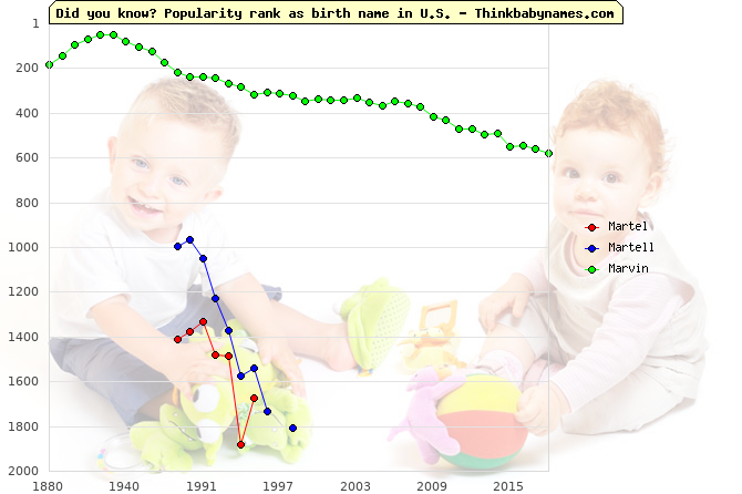 Top 2000 baby names ranking of Martel, Martell, Marvin in U.S.