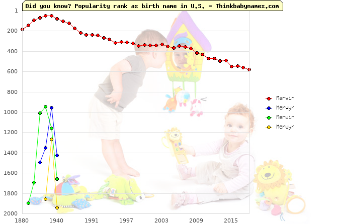 Top 2000 baby names ranking of Marvin, Mervyn, Merwin, Merwyn in U.S.