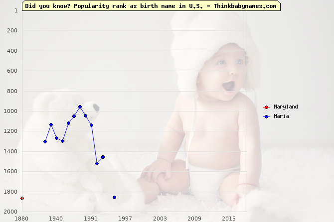 Top 2000 baby names ranking of Maryland, Maria in U.S.