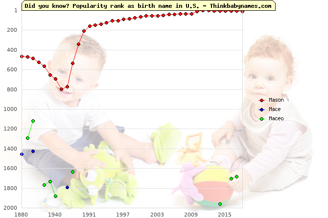 Top 2000 baby names ranking of Mason, Mace, Maceo in U.S.