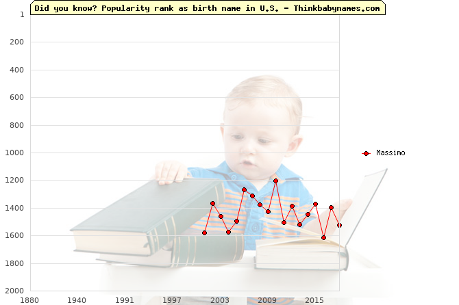 Top 2000 baby names ranking of Massimo name in U.S.
