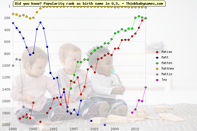 Top 2000 baby names ranking of Matias, Matt, Matteo, Matthew, Mattie, Teo in U.S.