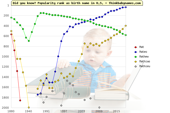 Top 2000 baby names ranking of Mat, Mateo, Mathew, Mathias, Mathieu in U.S.