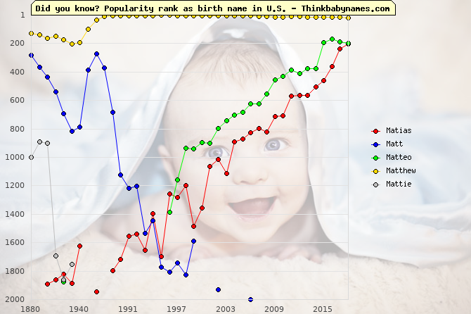 Top 2000 baby names ranking of Matias, Matt, Matteo, Matthew, Mattie in U.S.