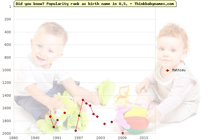 Top 2000 baby names ranking of Mathieu name in U.S.