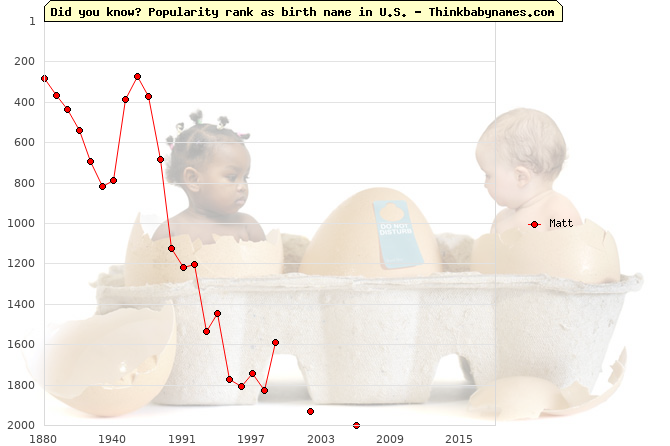 Top 2000 baby names ranking of Matt name in U.S.