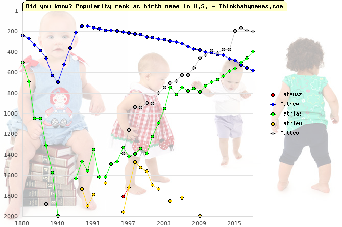 Top 2000 baby names ranking of Mateusz, Mathew, Mathias, Mathieu, Matteo in U.S.