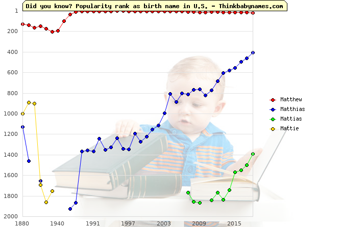 Top 2000 baby names ranking of Matthew, Matthias, Mattias, Mattie in U.S.