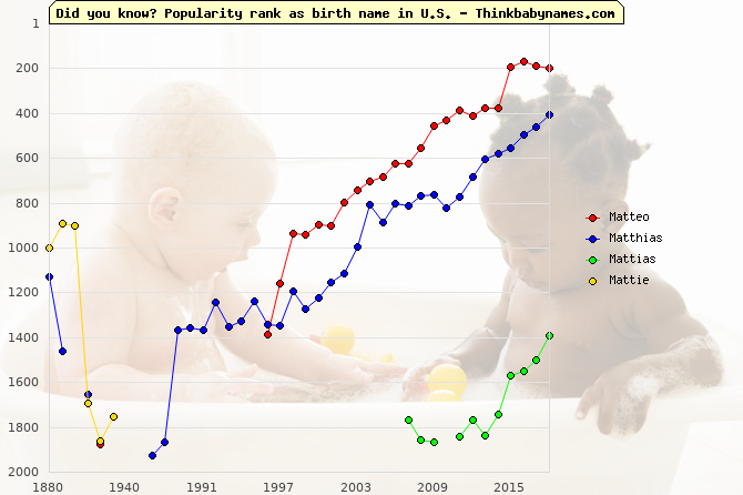 Top 2000 baby names ranking of Matteo, Matthias, Mattias, Mattie in U.S.