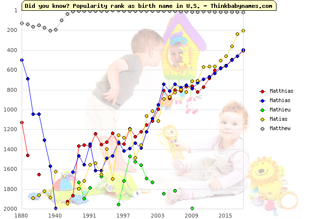 Top 2000 baby names ranking of Matthias, Mathias, Mathieu, Matias, Matthew in U.S.