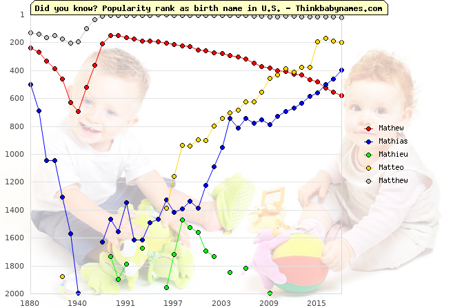 Top 2000 baby names ranking of Mathew, Mathias, Mathieu, Matteo, Matthew in U.S.