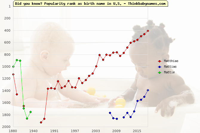 Top 2000 baby names ranking of Matthias, Mattias, Mattie in U.S.