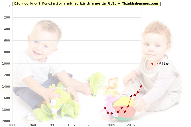 Top 1000 baby names ranking of Mattias name in U.S.