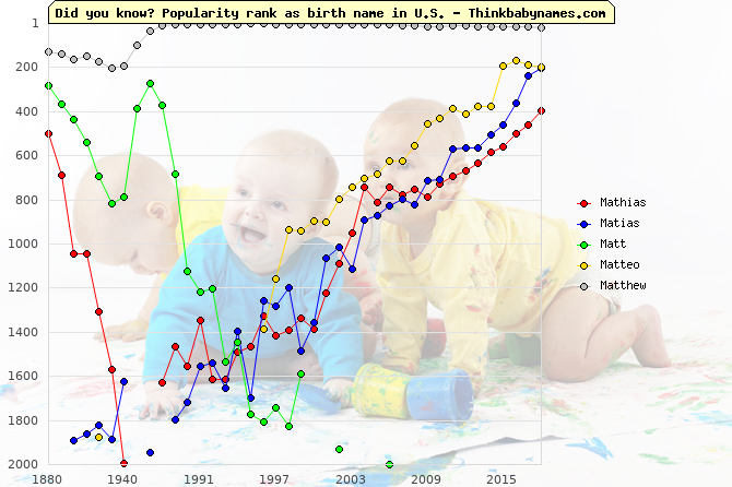 Top 1000 baby names ranking of Mathias, Matias, Matt, Matteo, Matthew in U.S.