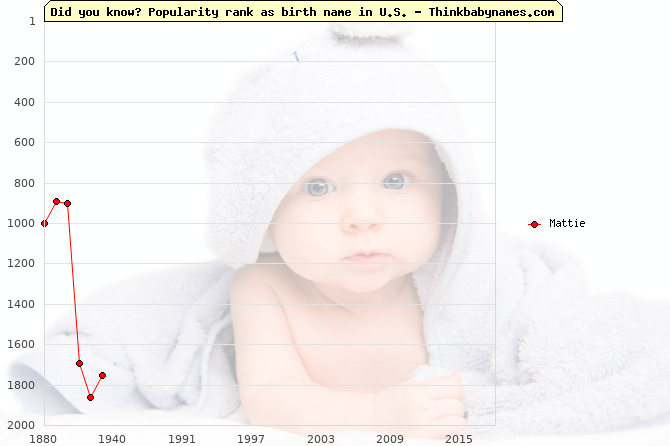 Top 2000 baby names ranking of Mattie name in U.S.