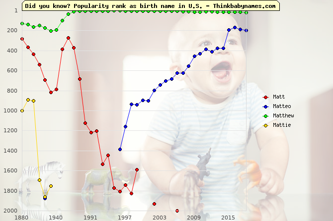 Top 2000 baby names ranking of Matt, Matteo, Matthew, Mattie in U.S.