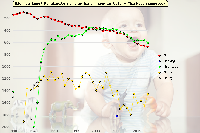 Top 2000 baby names ranking of Maurice, Amaury, Mauricio, Mauro, Maury in U.S.
