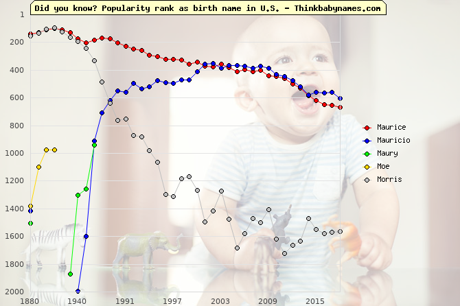 Top 1000 baby names ranking of Maurice, Mauricio, Maury, Moe, Morris in U.S.