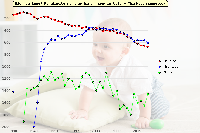 Top 2000 baby names ranking of Maurice, Mauricio, Mauro in U.S.