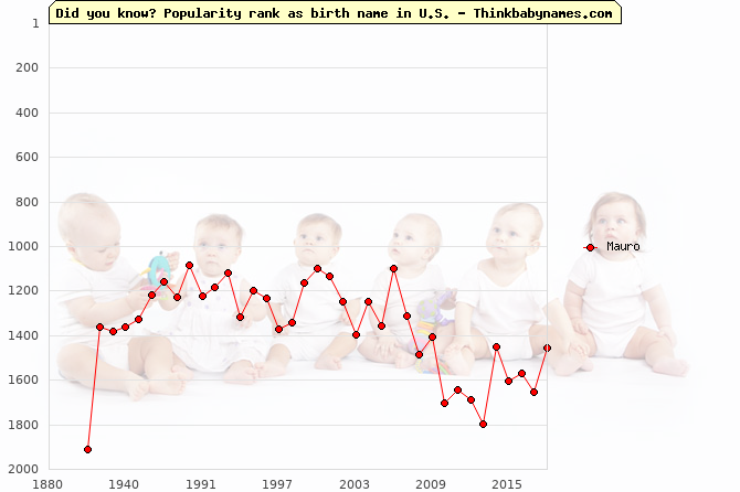 Top 2000 baby names ranking of Mauro name in U.S.