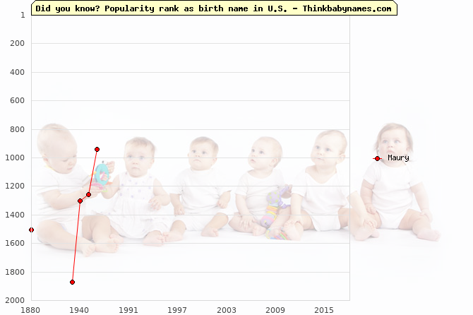 Top 2000 baby names ranking of Maury name in U.S.