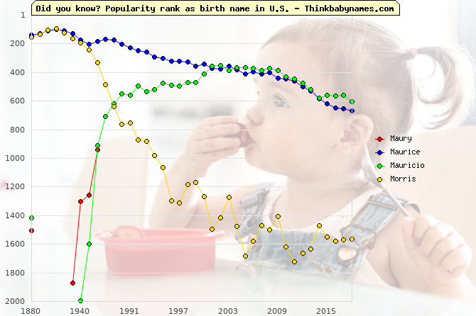 Top 1000 baby names ranking of Maury, Maurice, Mauricio, Morris in U.S.