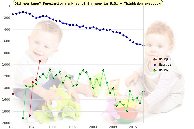Top 2000 baby names ranking of Maury, Maurice, Mauro in U.S.
