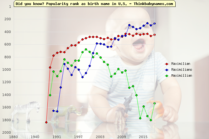 Top 2000 baby names ranking of Maximilian, Maximiliano, Maximillian in U.S.