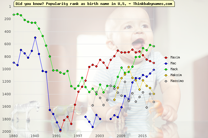 Top 2000 baby names ranking of Maxim, Mac, Mack, Maksim, Massimo in U.S.