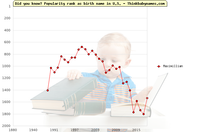 Top 2000 baby names ranking of Maximillian name in U.S.