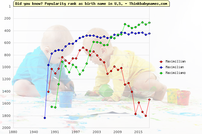 Top 2000 baby names ranking of Maximillian, Maximilian, Maximiliano in U.S.