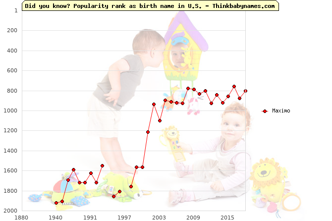 Top 2000 baby names ranking of Maximo name in U.S.