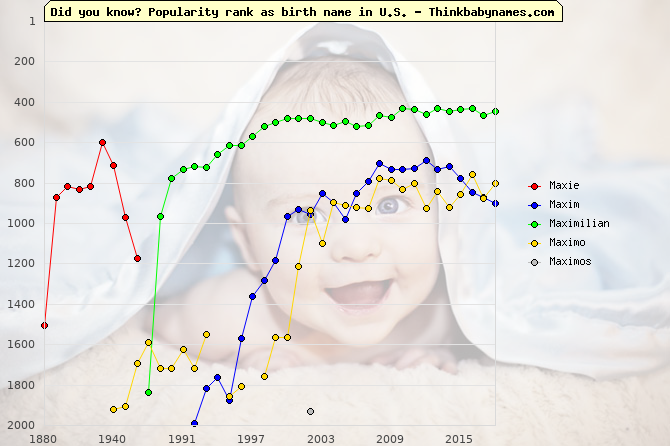 Top 2000 baby names ranking of Maxie, Maxim, Maximilian, Maximo, Maximos in U.S.