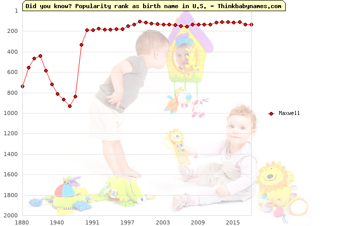 Top 2000 baby names ranking of Maxwell name in U.S.