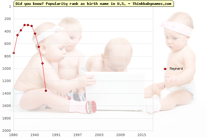 Top 2000 baby names ranking of Maynard in U.S.