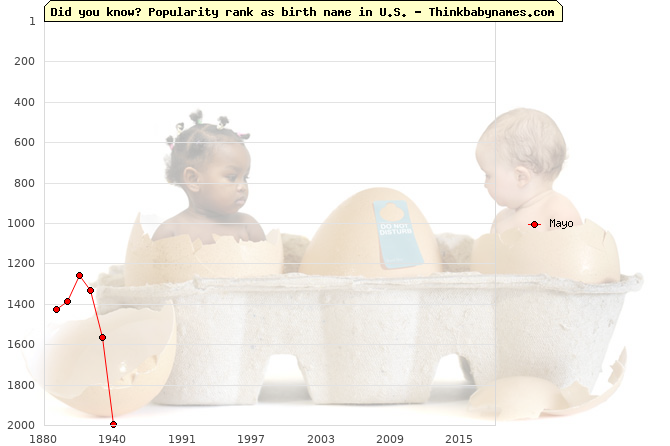 Top 1000 baby names ranking of Mayo name in U.S.