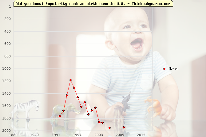 Top 2000 baby names ranking of Mckay in U.S.