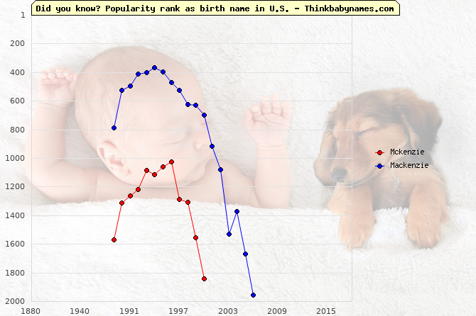 Top 2000 baby names ranking of Mckenzie, Mackenzie in U.S.
